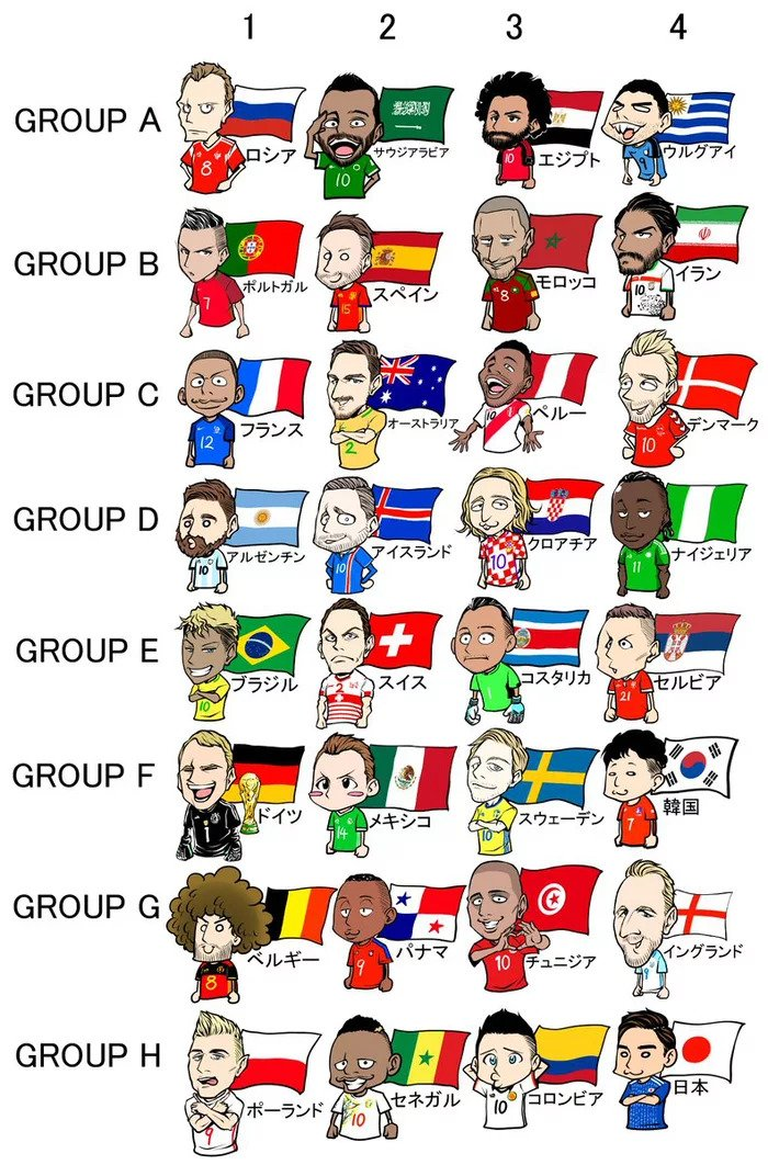 2018 FIFA World Cup Russia™ - Groups